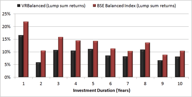 Lump sum returns BSE Balanced vs VR Balanced 650x328 - Using Balanced Mutual Funds As The Core Equity Portfolio Holding
