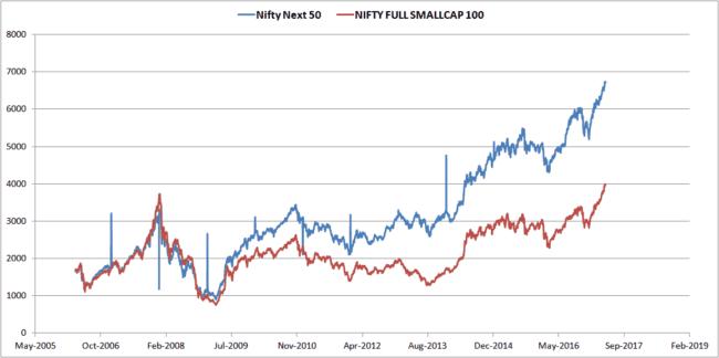 Nifty-next-50-Nifty-small-cap-100