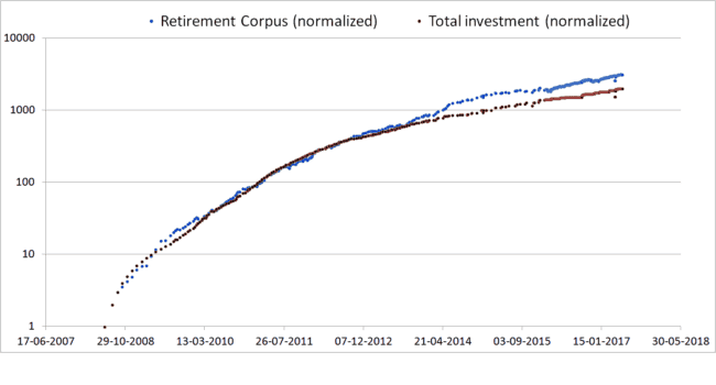 Retirement corpus gain loss may 2017 investments 650x350 - Animation: Gain or loss in my retirement portfolio (June 2008 to May 2017)
