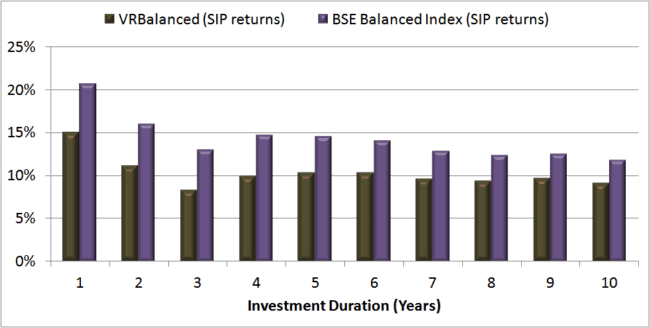 SIP returns BSE Balanced vs VR Balanced 650x328 - Using Balanced Mutual Funds As The Core Equity Portfolio Holding