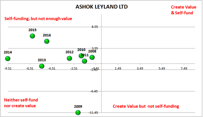 Screener Ashok Leyland Earnings power Box 650x376 - Automated Earnings Power Stock Analysis With Screener.in data