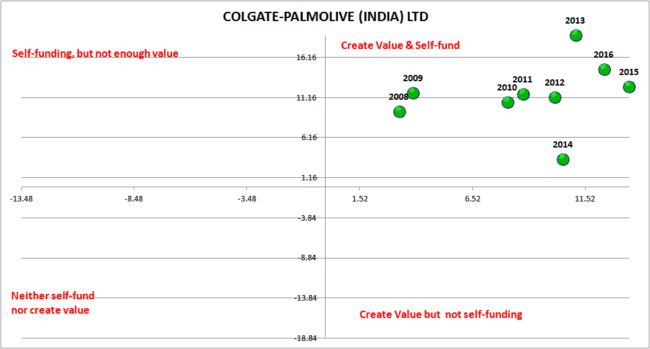 Screener Colgate Earnings power Box 650x349 - Automated Stock Analysis with Screener.in data