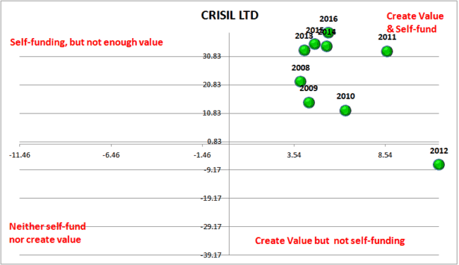 Screener Crisil Earnings power Box 650x376 - Automated Earnings Power Stock Analysis With Screener.in data