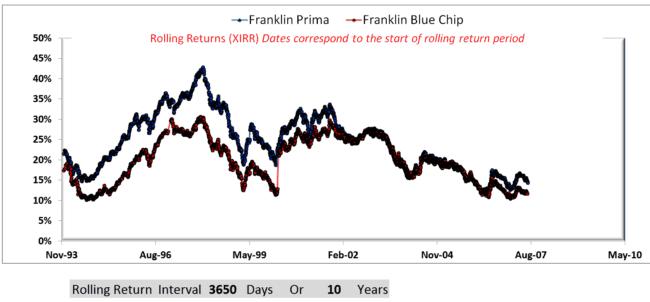 10Y rolling returns 650x302 - Using Franklin Blue Chip & Franklin Prima Funds To Understand Risk vs Reward