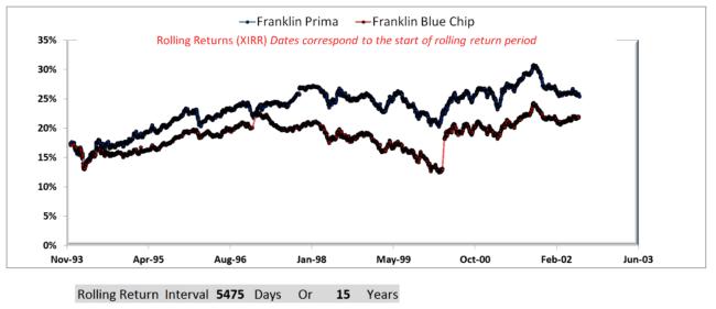 15Y rolling returns 650x281 - Using Franklin Blue Chip & Franklin Prima Funds To Understand Risk vs Reward