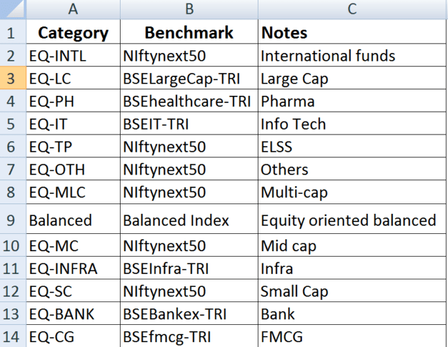 Category benchmarks used 650x503 - Two Simple Ways To Screen For Mutual Funds
