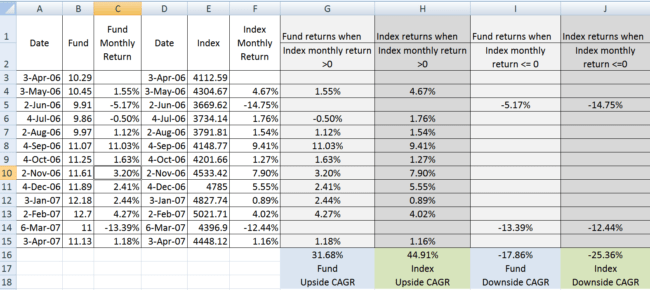 both annualized return  650x290 - An introduction to Downside and Upside Capture Ratios