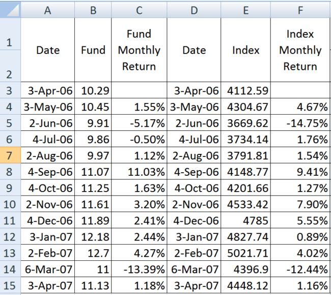 data fund and index 650x579 - An introduction to Downside and Upside Capture Ratios