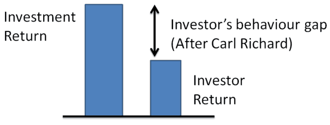 "investor behaviour gap 650x247 - Are You a Victim of ""Honest"" Mis-selling?!"