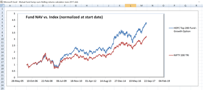 rolling return normalised NAV screen 650x289 - A tool to analyse the performance consistency of mutual funds