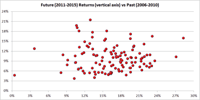 """set 2 past vs future 650x325 - What you need to know before choosing """"Best/Top Mutual Funds"""""""
