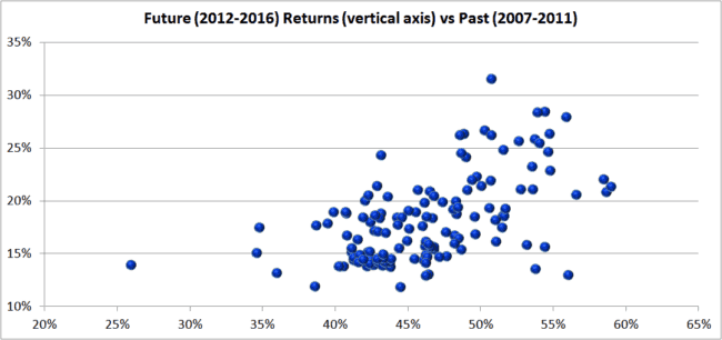 "set 3 past vs future 650x306 - What you need to know before choosing ""Best/Top Mutual Funds:"""