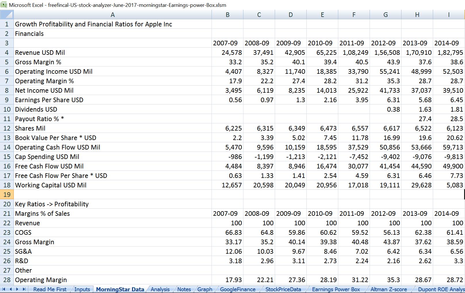 analysis of stocks