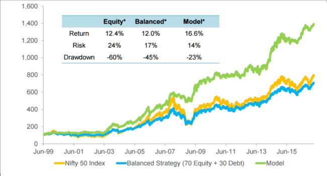 Axis Dynamic Equity Fund 1 650x351 - Axis Dynamic Equity Fund: Investment Strategy Analysis