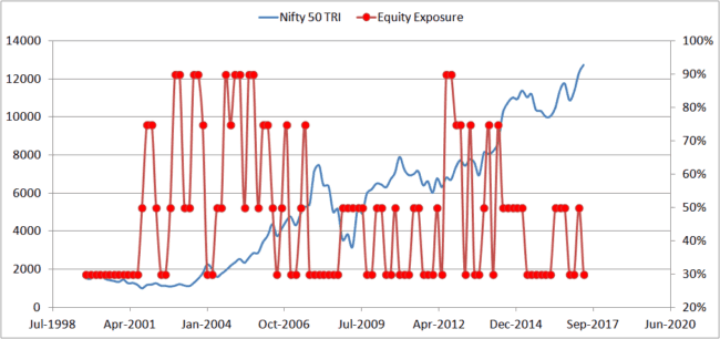 Axis Dynamic Equity Fund 3 650x306 - Axis Dynamic Equity Fund: Investment Strategy Analysis