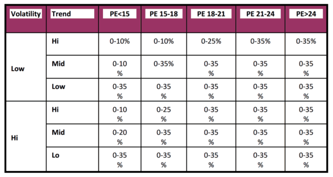 Axis Dynamic Equity Fund 9 fixed 650x345 - Axis Dynamic Equity Fund: Investment Strategy Analysis