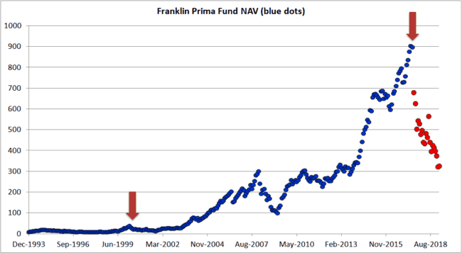 "Franklin Prima Crash 2 650x357 - Don't get too comfortable with equity: This is how a real market crash ""feels"" like"