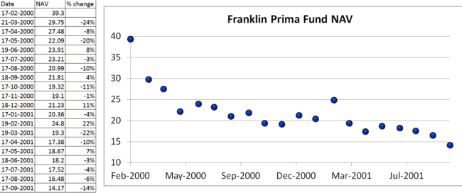 "Franklin Prima Crash 650x275 - Don't get too comfortable with equity: This is how a real market crash ""feels"" like"
