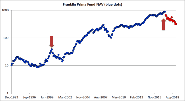 "Franklin Prima ln Crash 650x357 - Don't get too comfortable with equity: This is how a real market crash ""feels"" like"