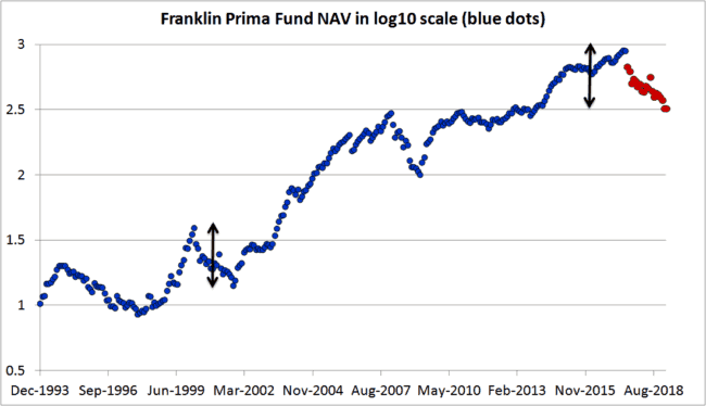 "Franklin Prima log Crash 650x374 - Don't get too comfortable with equity: This is how a real market crash ""feels"" like"