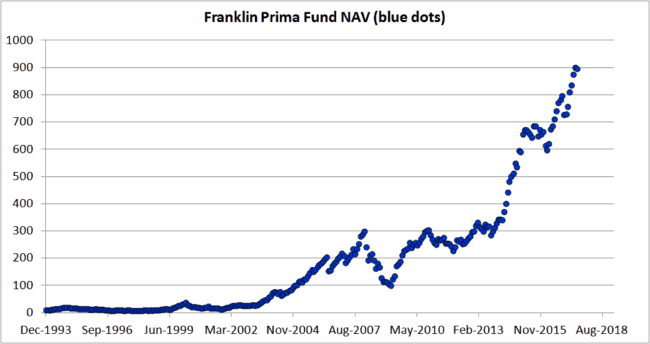 "Franklin Prima plain 1 650x344 - Don't get too comfortable with equity: This is how a real market crash ""feels"" like"