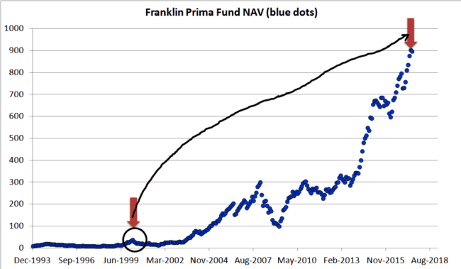 "Franklin Prima plain 2 650x379 - Don't get too comfortable with equity: This is how a real market crash ""feels"" like"