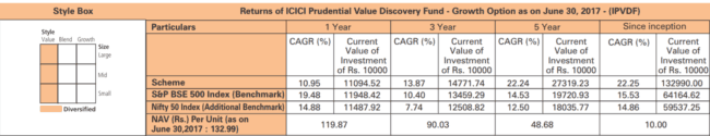 ICICI Value Discovery Fund Rolling returns Fund factsheet 650x125 - What is wrong with ICICI Prudential Value Discovery Fund?