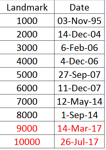 Nifty 1000 point landmarks 3 - Nifty 50 from 1,000 to 10,000: Lessons from the rocky road