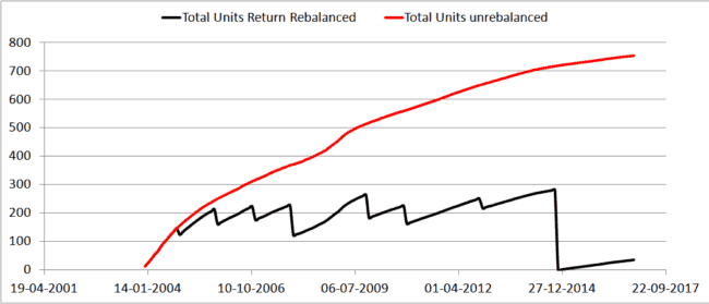 Return rebalancing 3 650x279 - Can I book excess returns from equity funds as profit from time to time?
