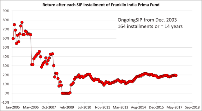 SIP tracking 14Y 650x359 - Beware of Misinformation: Mutual Fund SIPs Do Not Reduce Risk!
