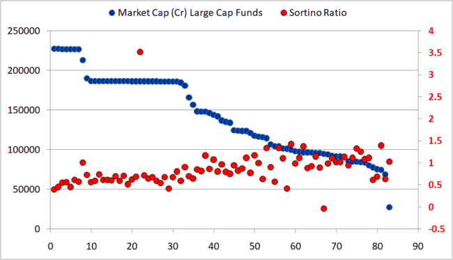 Large cap mutual fund sortino ratio 650x373 - Large Cap Mutual Funds: What is their source of outperformance?