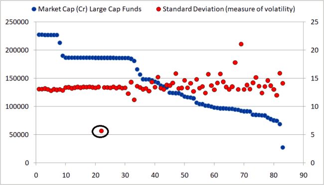 Large cap mutual fund standard devaion 650x372 - Large Cap Mutual Funds: What is their source of outperformance?