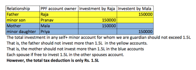 PPF multiple accounts investment 650x235 - How much can we invest in multiple PPF accounts?