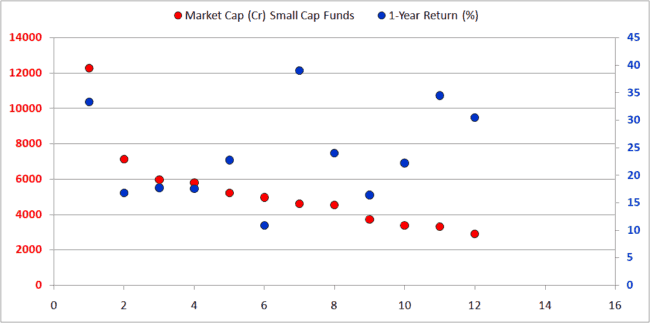Small cap mutual fund market cap 650x323 - Large Cap Mutual Funds: What is their source of outperformance?