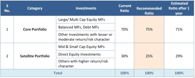 financial plan example 2 650x260 - Illustration: Financial Plan Creation for Rajeev Goswami