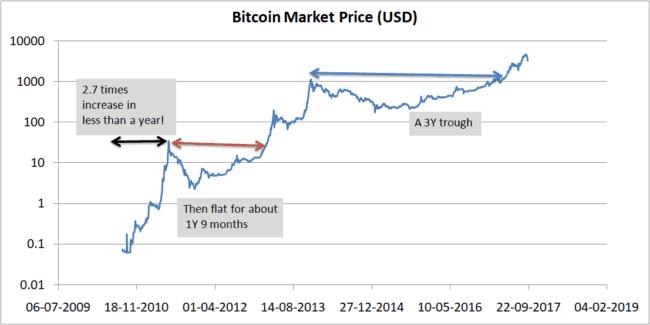 Bitcoin price log 650x325 - Bitcoin: Is it a Ponzi Scheme? A Pyramid Scheme? Or a Bubble?