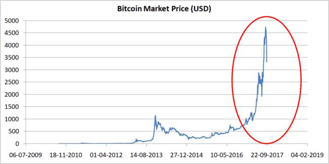 Bitcoin price normal 650x325 - Bitcoin: Is it a Ponzi Scheme? A Pyramid Scheme? Or a Bubble?