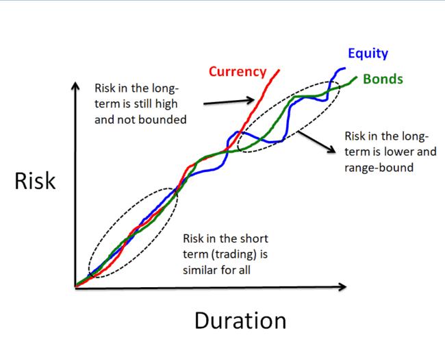 cryptocoin risk 650x505 - Investing in Cryptocoin vs Trading in Cryptocoin