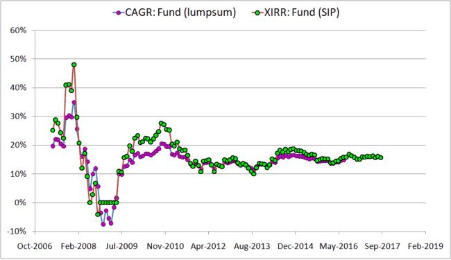 lump sum vs SIP investing mutual fund