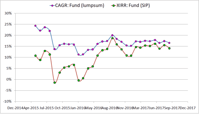 "lumpsum vs SIP 3Y 650x375 - Lump sum vs SIP investing in mutual funds: Which is ""better""?"