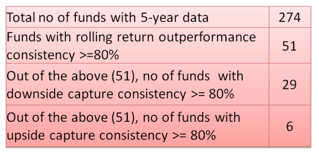 new mutual fund rolling 5Y 650x318 - Insight: Screening for mutual funds with consistent outperformance