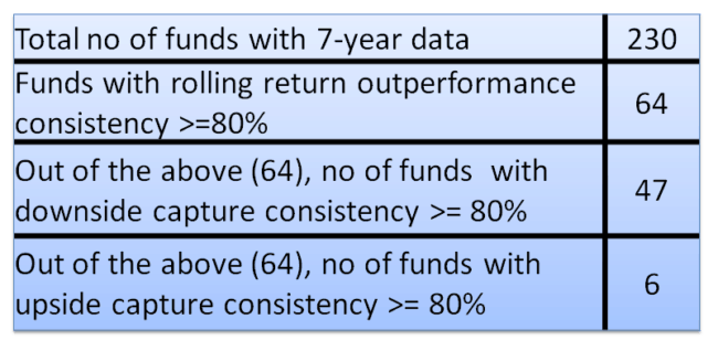 new mutual fund rolling 7Y 650x318 - Insight: Screening for mutual funds with consistent outperformance