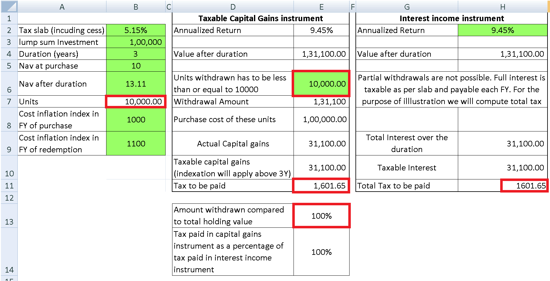 Capital Gains vs Interest income example 1 - Reducing Tax With Partial Mutual Fund Withdrawals: Examples + Calculator