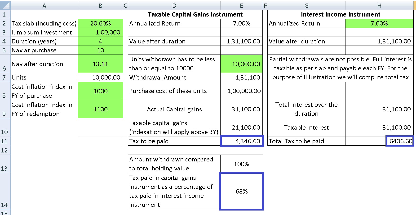 Capital Gains vs Interest income example 3 - Reducing Tax With Partial Mutual Fund Withdrawals: Examples + Calculator