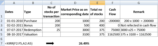 stock XIRR calculation 2 650x191 - How to calculate annualized return (XIRR) from a stock investment