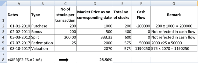 how to calculate total return on stock investment