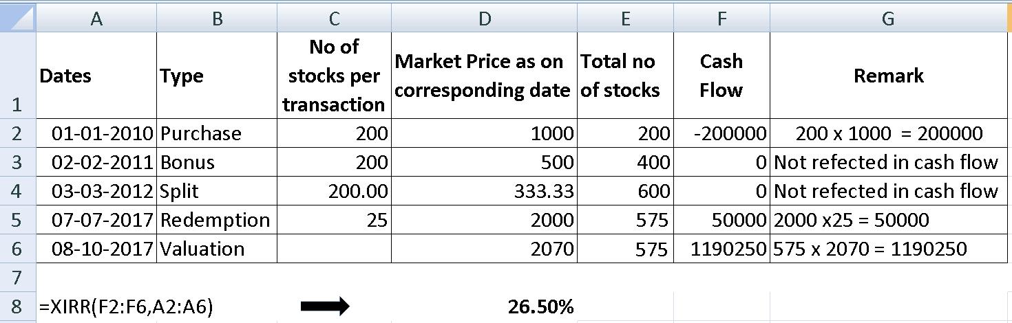 Stock split XIRR Calculation