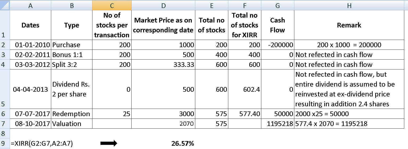 Stock dividends XIRR Calculation