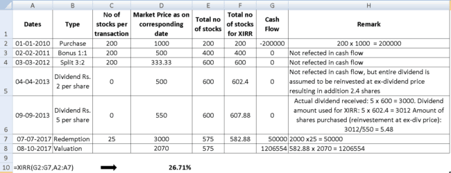 stock XIRR calculation 5 650x250 - How to calculate annualized return (XIRR) from a stock investment