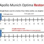 Apollo Munich Optima Restore Benefit vs Max Bupa Re-fill Benefit